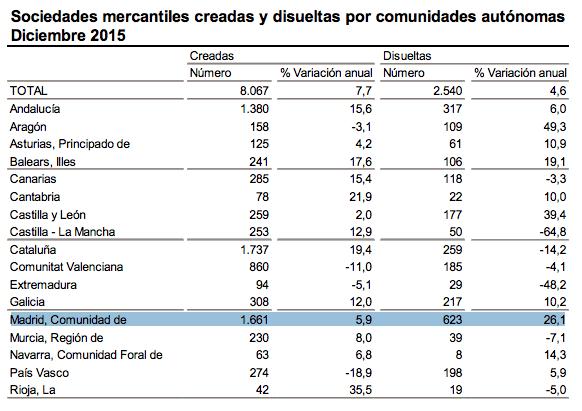 empresas-creadas-disueltas-diciembre-2015