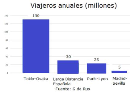 viajeros-anuales