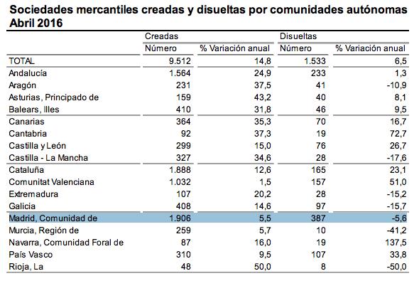 madrid-empresas-abril