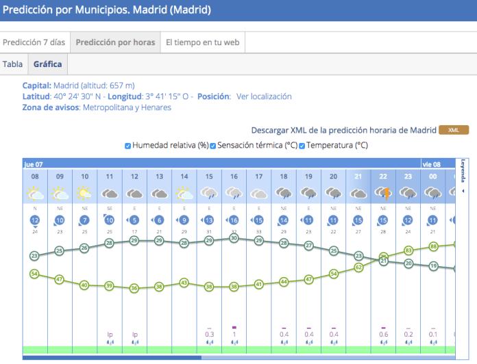 tormenta-madrid-7-julio