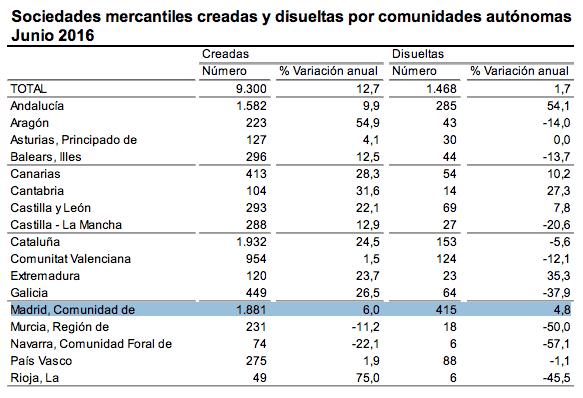 Zona retiro cada d a nacen en madrid 62 nuevas nuevas - Empresas domotica madrid ...