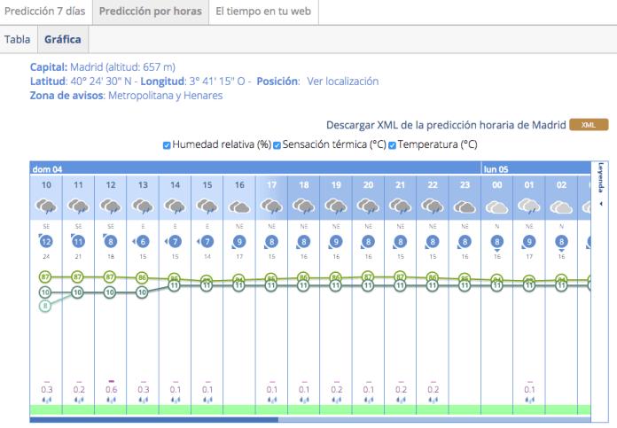 lluvia-horas-4-dicciembre