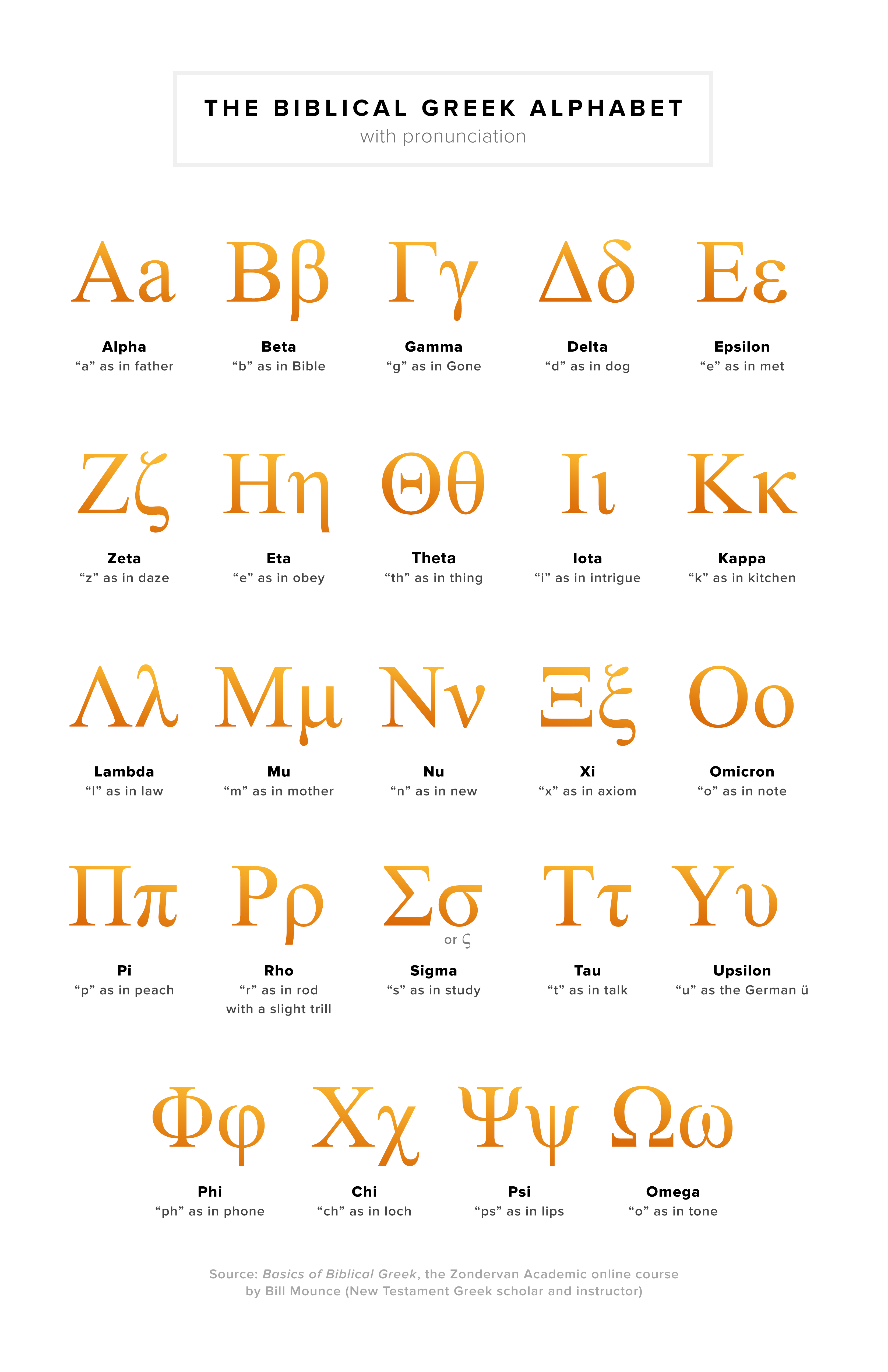 An Introduction To The Biblical Greek Alphabet