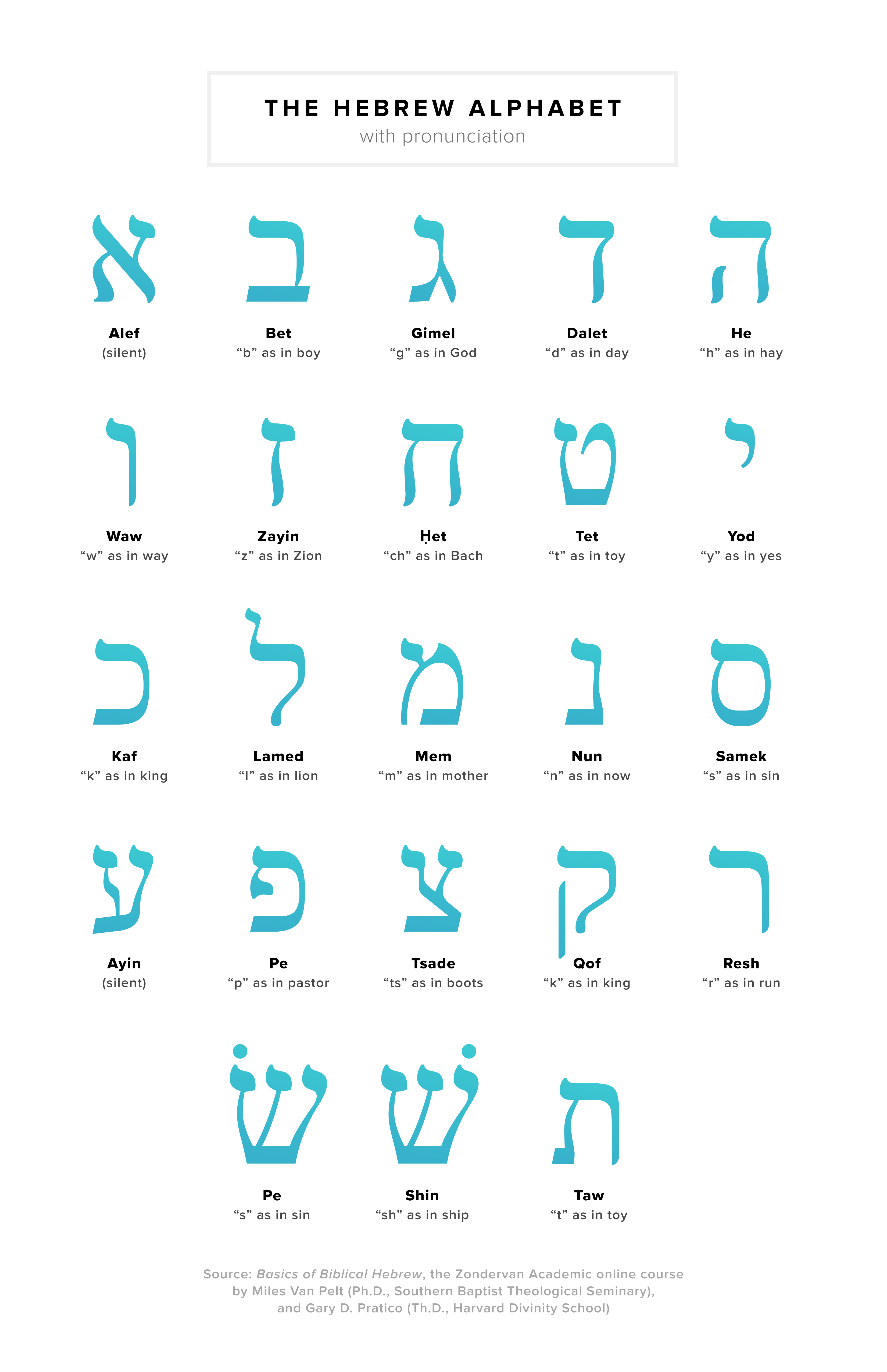 An Introduction To The Hebrew Alphabet