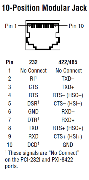RS232  RS422  RS485 DB9 & DB25 serial port pinouts and