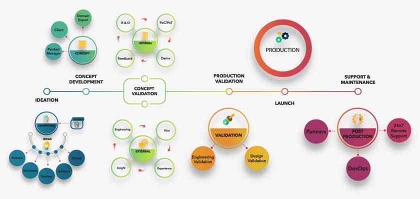 Innovation Process Diagram