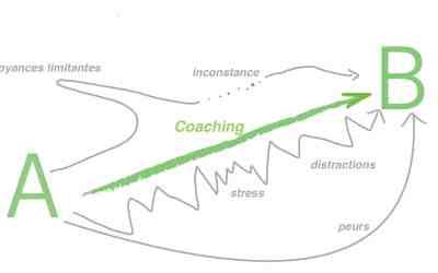 Pourquoi faire appel à un coach en développement personnel ?