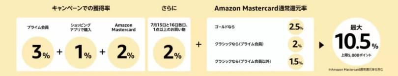 Amazon_Prime_Day【ポイントアップキャンペーン】プライムデー限定のチャンス