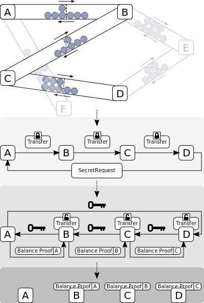 ライトニングネットワーク
