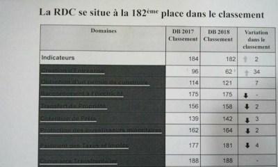 La RDC gagne 2 places dans le classement Doing Business 2018 !