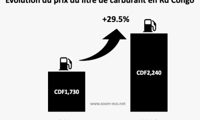 RDC : carburant, le prix du litre a augmenté de 29,5% en 2018 ! 26