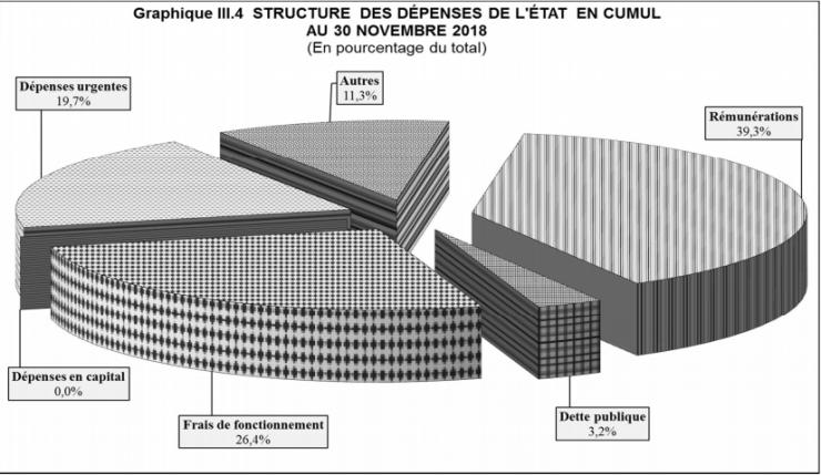 RDC: budget 2018 exécuté à 73% en dépenses et 72% en recettes à fin novembre 2