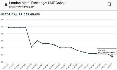 Monde : Cobalt, le prix de la tonne chute de 55% en 12 mois 17
