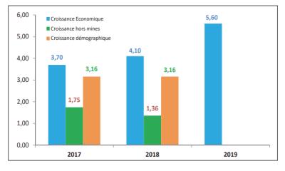RDC: la croissance du PIB pourrait progresser de 2,9% à l'horizon 2022! 18
