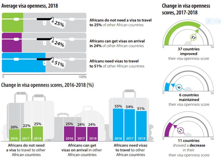 Afrique: 51% d'africains ont besoin de visas pour voyager à travers le continent 2
