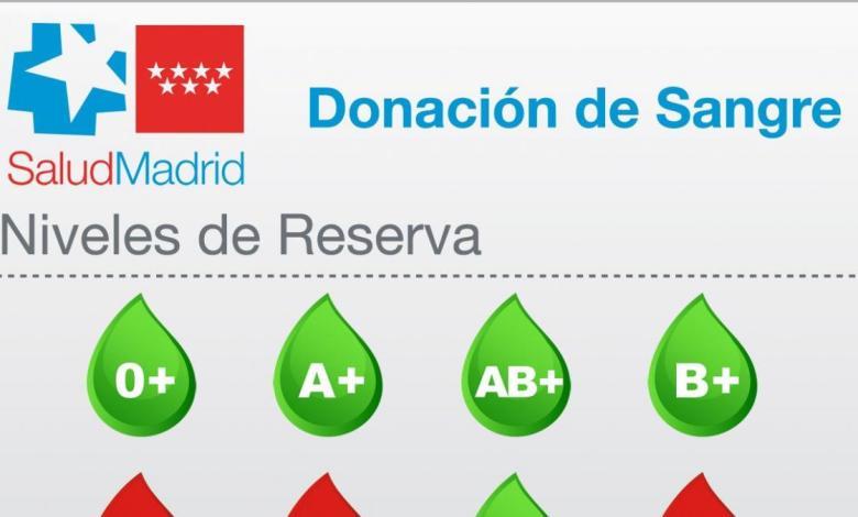 """madrid-pide-donaciones-urgentes-de-tres-grupos-sanguineos:-""""las-reservas-se-encuentran-en-niveles-criticos"""""""