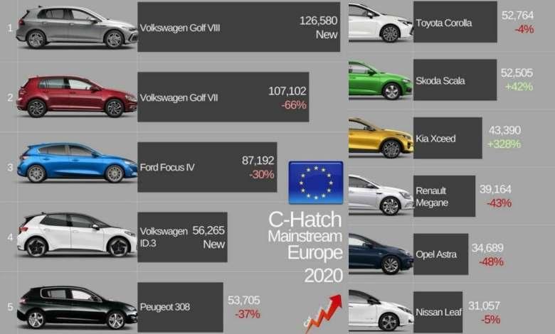 un-coche-electrico-se-cuela-en-el-top-de-ventas-del-segmento-c-en-europa