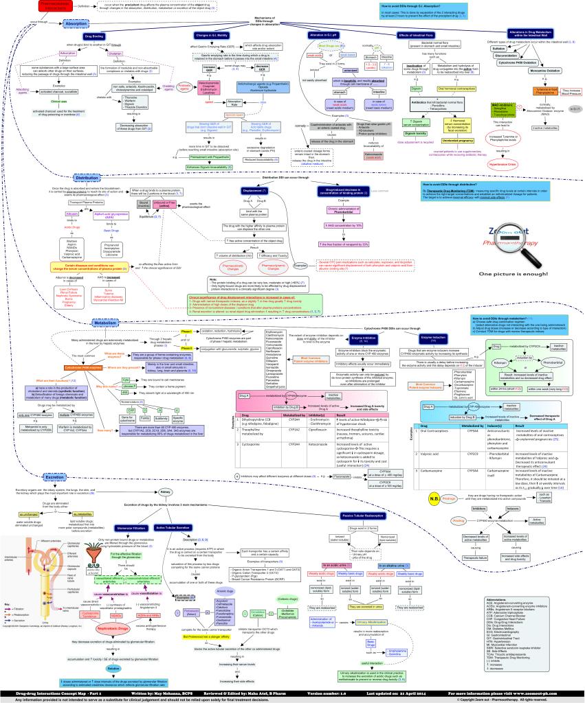 Pharmacokinetic_drug_drug_interactions
