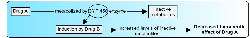 CYP450 enzyme induction mechanism