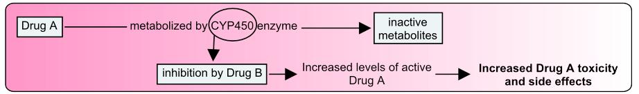 CYP450 enzyme inhibition mechanism