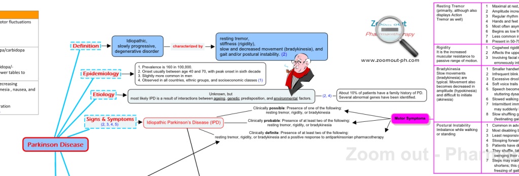 Part of Parkinson Disease (PD) Concept Map - definition, epidemiology, etiology, and signs and symptoms