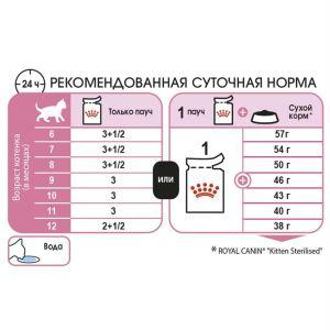 Влажный корм для стерилизованных котят от 6 до 12 месяцев Royal Canin KITTEN Sterilised Gravy 85 гр. в соусе