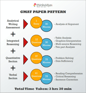 GMAT_Papers-1