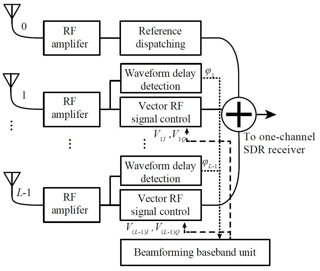 Adaptive Beamforming Array