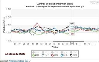 Graf úmrtnosti v ČR