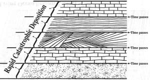 Концептуальна ілюстрація способу утворення великих осадових формацій, окрім потопу часів Ноя