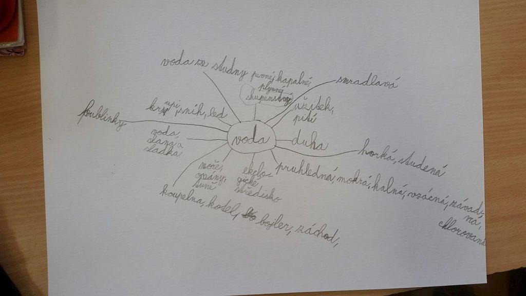 18_myslenkova mapa 01
