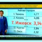 Рейтинг городов-Ижевск