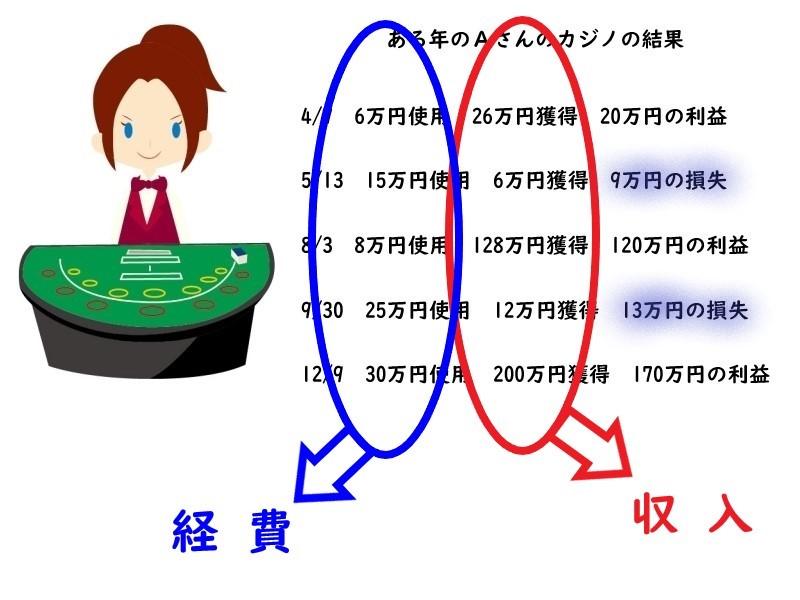 カジノの女性ディーラがカジノの一時所得の計算を収入と経費を使って説明している