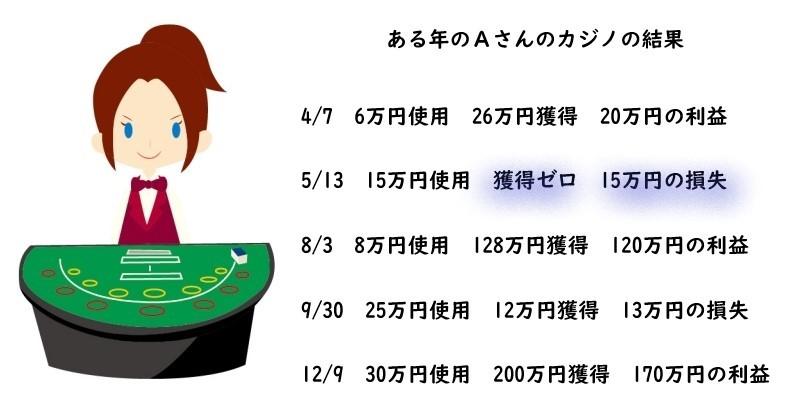 カジノの女性ディーラがカジノの一時所得の計算を正確に説明している図