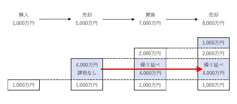 譲渡所得の特例の説明図