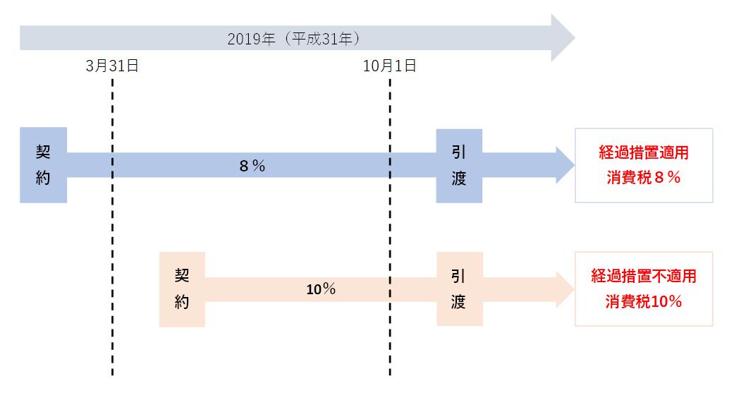 請負契約の消費税経過措置の図