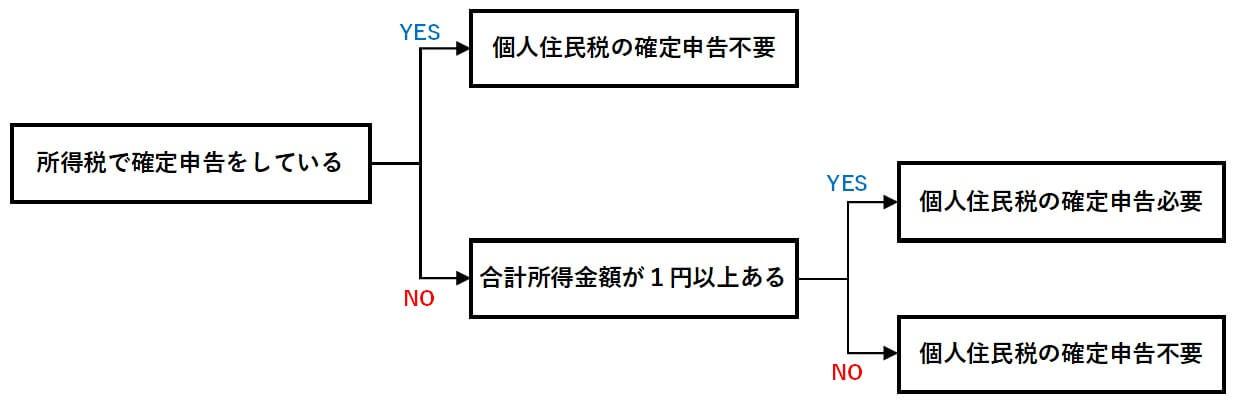 確定申告不要制度のチャート図