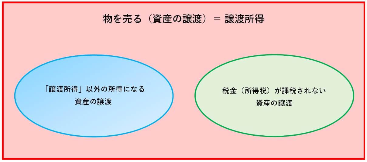 譲渡所得の範囲