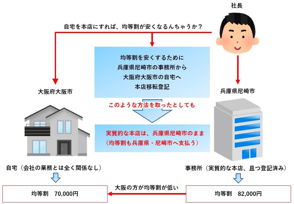 地方税の申告先04