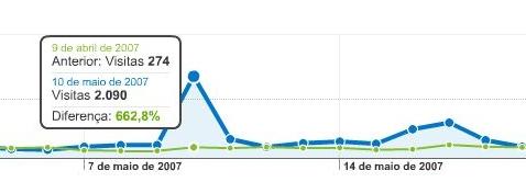 Google Analytics, agora com comparação de períodos de tempo
