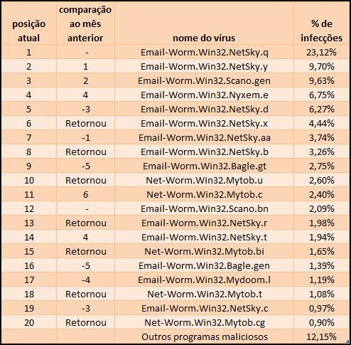 Os 20 principais vírus - Maio 2008