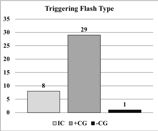 fig-triggering-flash-types