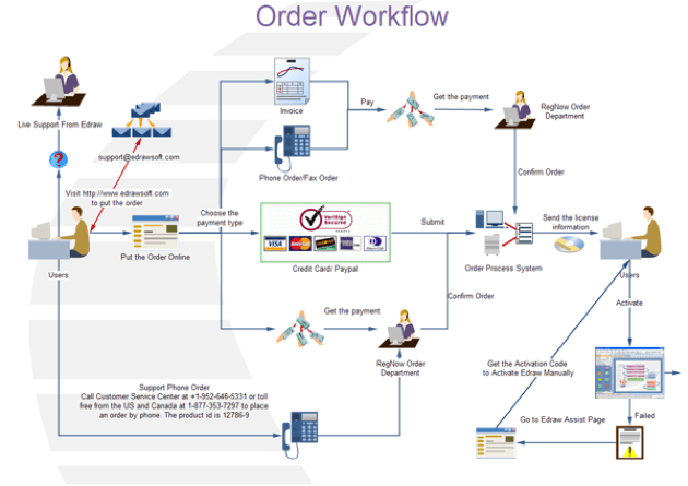 ../Documents/order%20workflow%20full.png