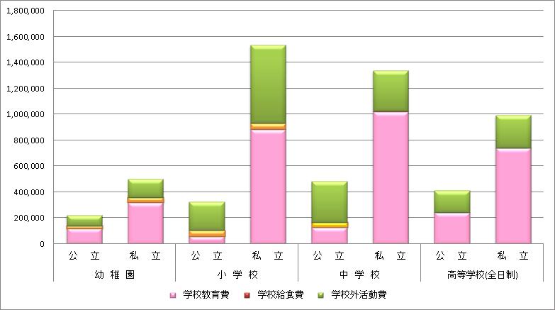 厚生労働省H26年発表学校教育費と学校外活動費の比率棒グラフ