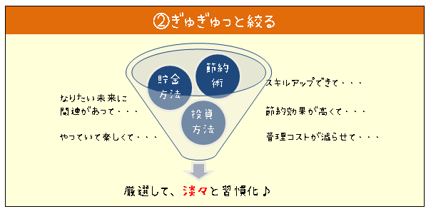 節約アイディアを絞っていく方法の図解図