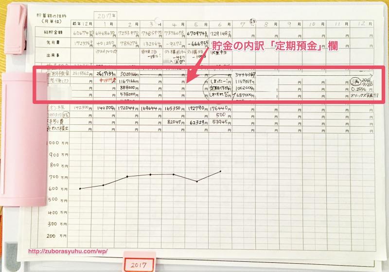 hanaの家計簿(総資産の推移表)の定期預金項目欄を示す画像