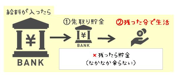 給料が残ったら貯金ではなく、先取り貯金してから残った分で生活することを表した図解画像
