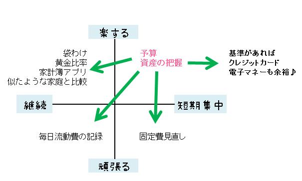 家計管理の進め方ステップ3の解説画像