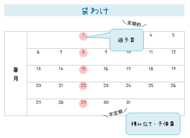 週予算(5週間)管理の方法・図解