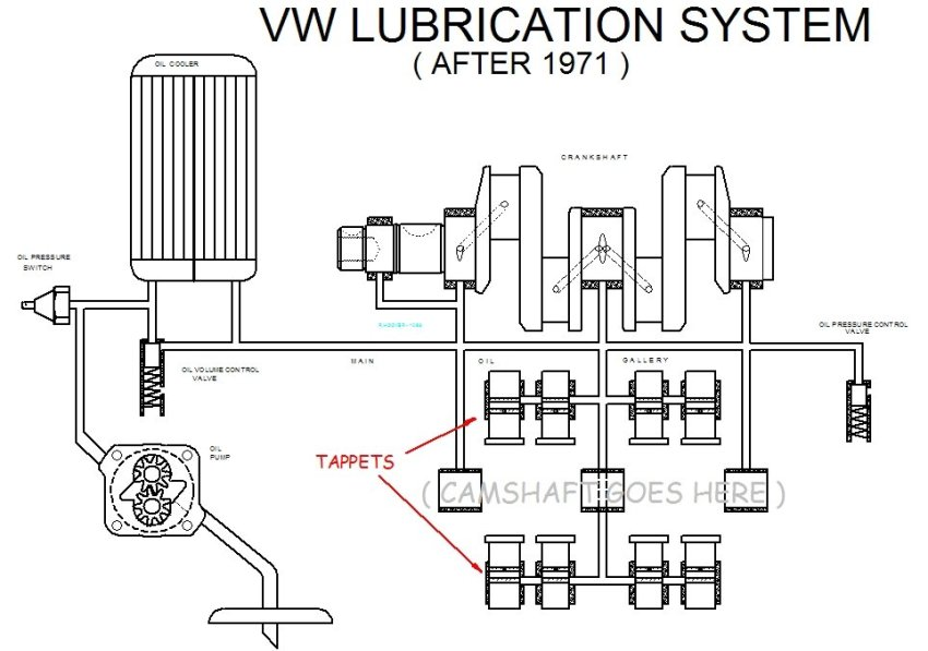 Bob Hoover VW Lubrication System Diagram